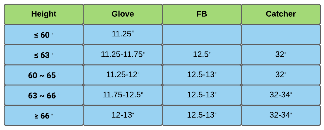 Softball Glove Sizes by player's height