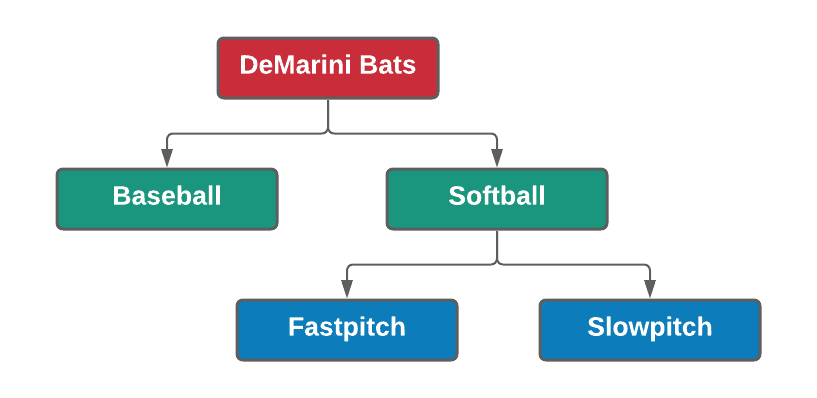 DeMarini Bats Type